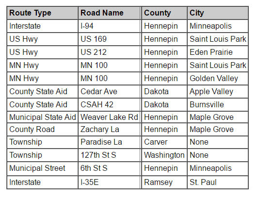 busiest roads in twin cities mn department of transportation orig