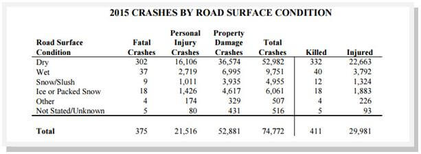 minnesota accidents by road surface conditions 2015 orig